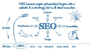Search Engine optimization company in pune